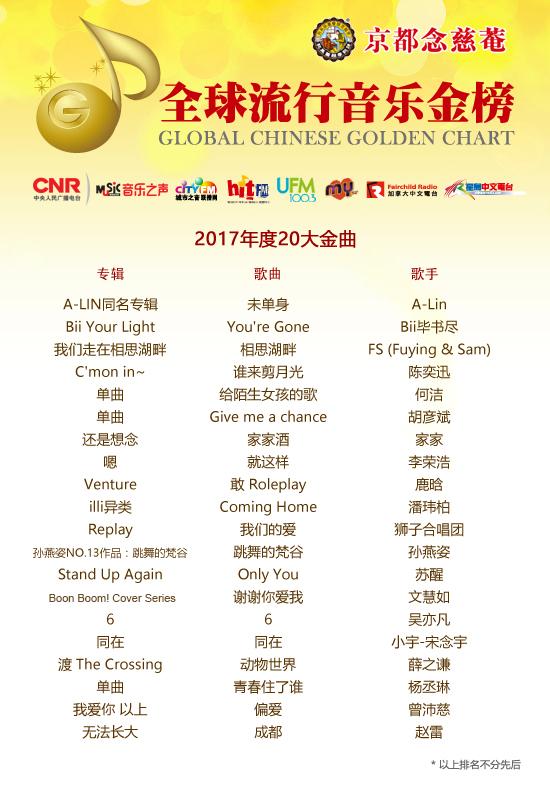 全金榜2017年度20大金曲_final